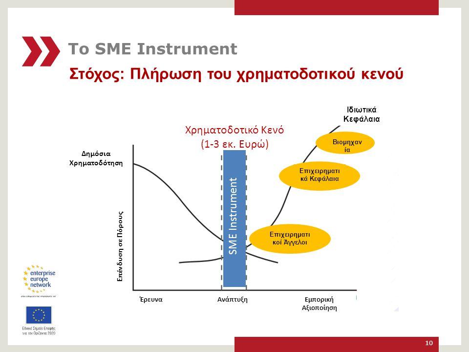 Δημόσια Χρηματοδότηση Επιχειρηματικά Κεφάλαια Επιχειρηματικοί Άγγελοι