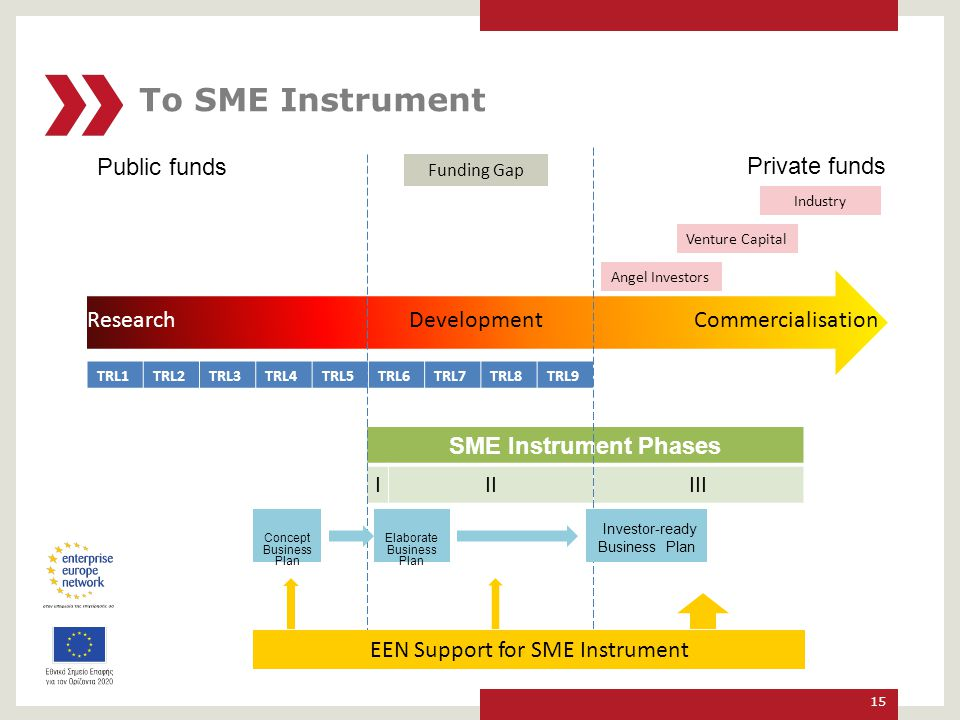EEN Support for SME Instrument