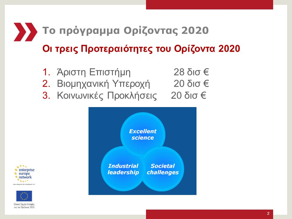 Το πρόγραμμα Ορίζοντας 2020