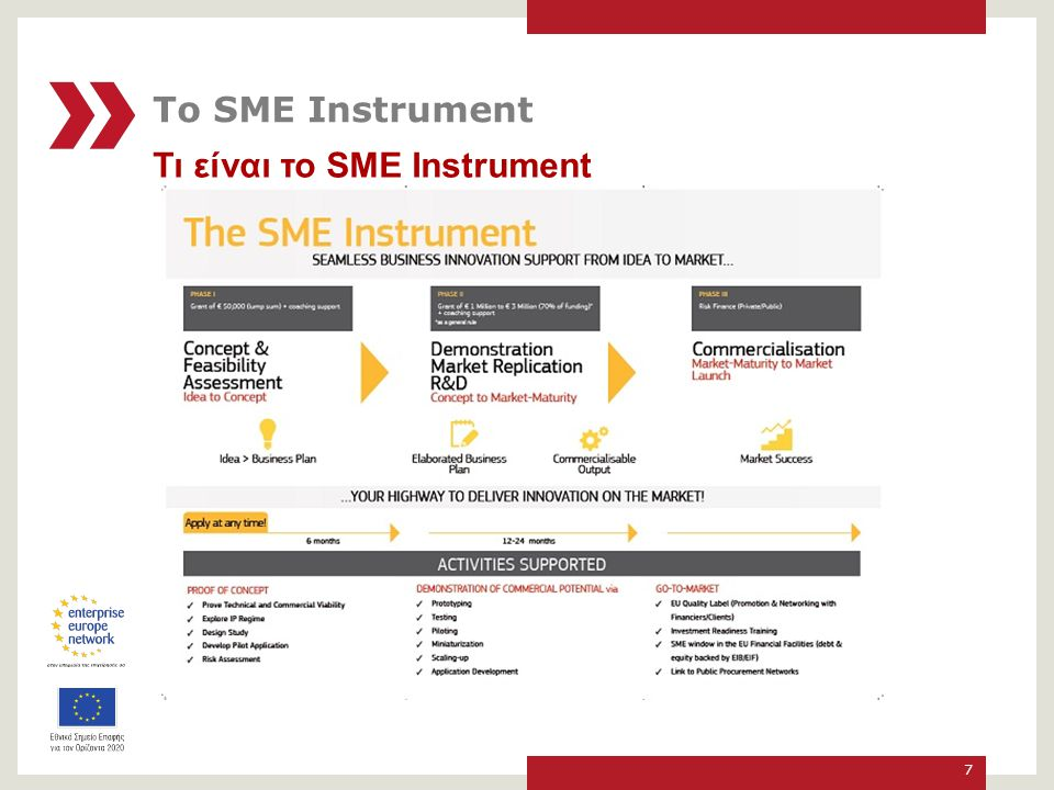 Το SME Instrument Τι είναι το SME Instrument