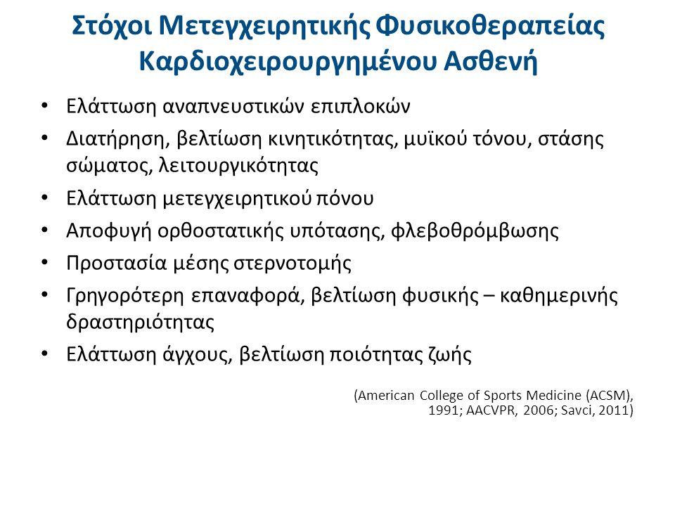 Ορθοστατική πτώση αρτηριακής πίεσης >20 mmHg