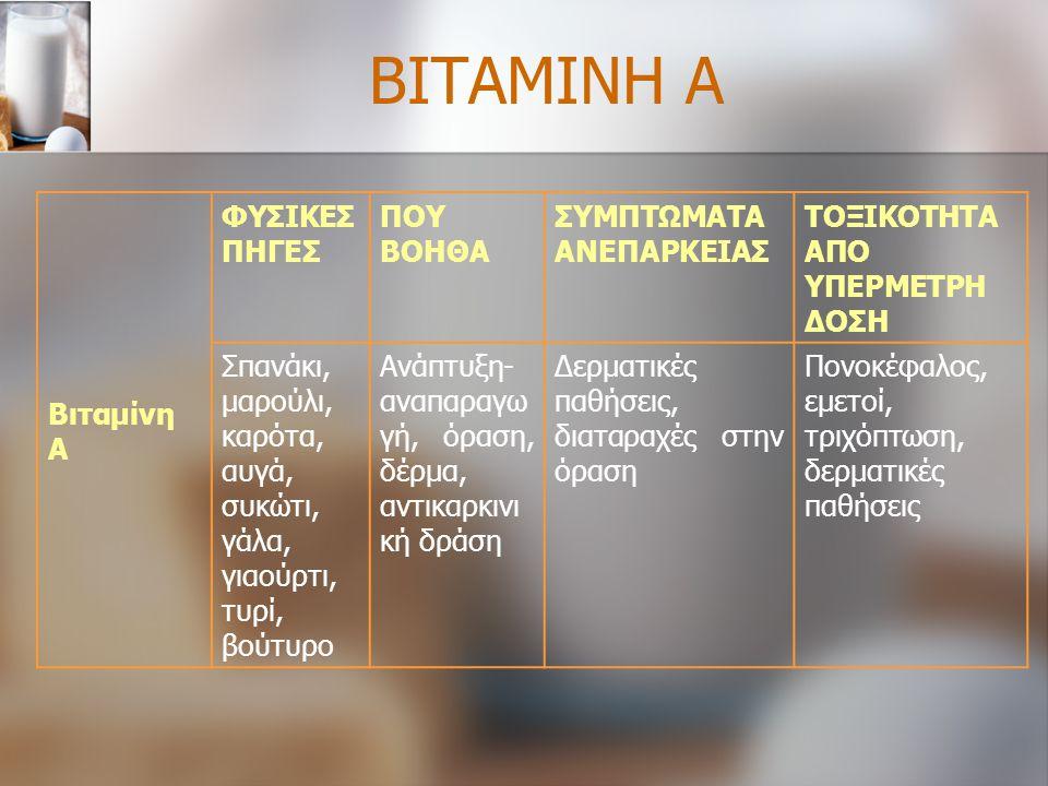 ΒΙΤΑΜΙΝΗ Α Βιταμίνη Α ΦΥΣΙΚΕΣ ΠΗΓΕΣ ΠΟΥ ΒΟΗΘΑ ΣΥΜΠΤΩΜΑΤΑ ΑΝΕΠΑΡΚΕΙΑΣ