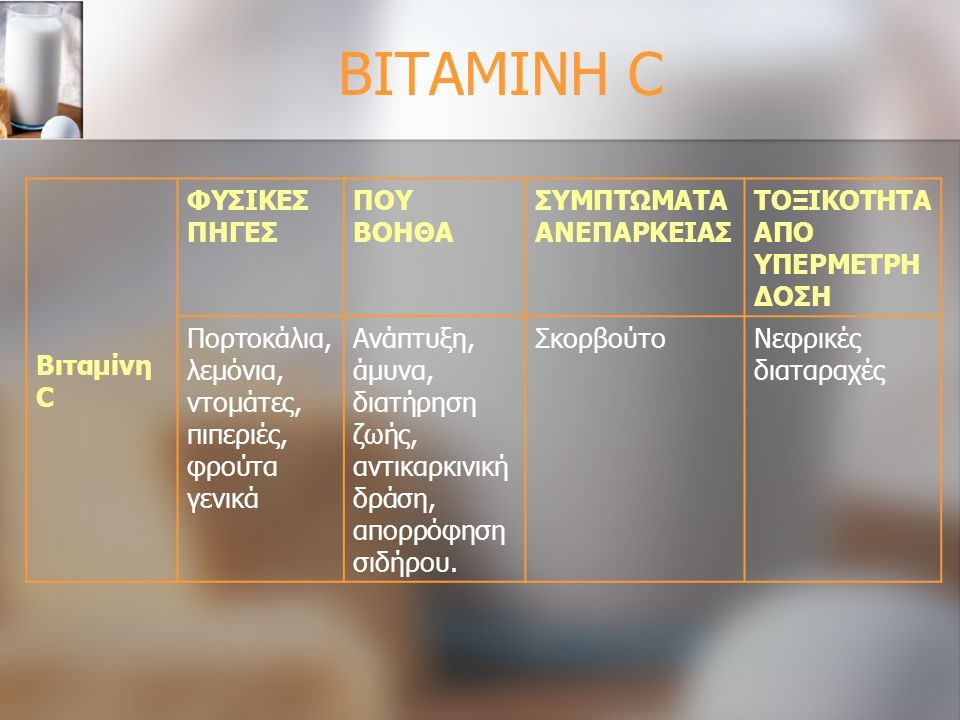 ΒΙΤΑΜΙΝΗ C Βιταμίνη C ΦΥΣΙΚΕΣ ΠΗΓΕΣ ΠΟΥ ΒΟΗΘΑ ΣΥΜΠΤΩΜΑΤΑ ΑΝΕΠΑΡΚΕΙΑΣ