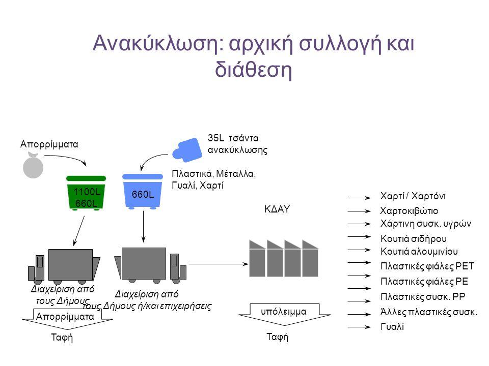 Ανακύκλωση: αρχική συλλογή και διάθεση