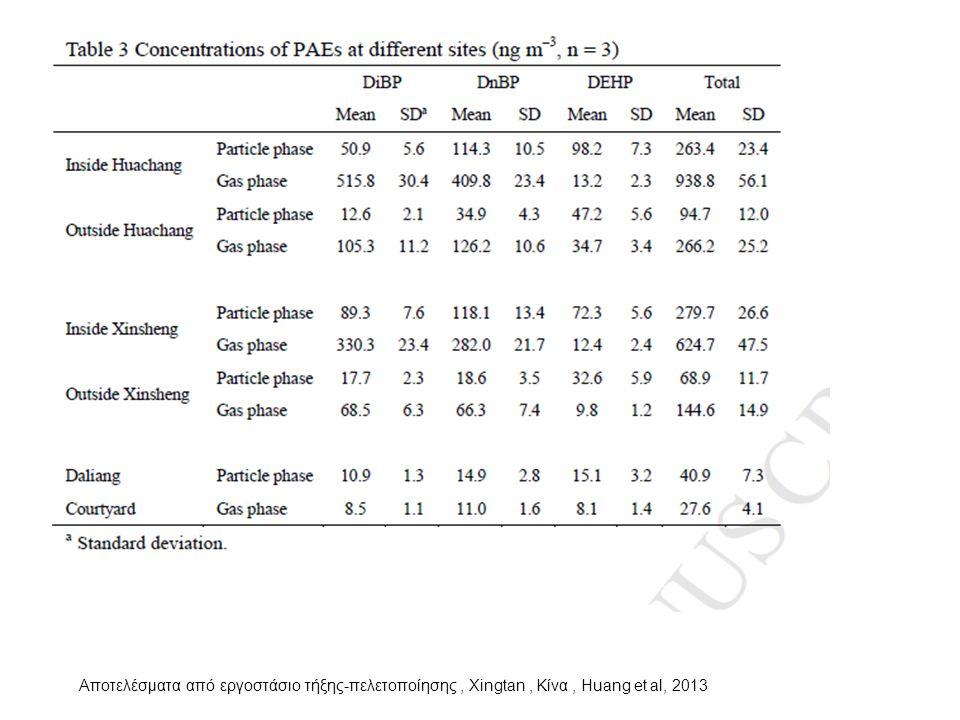 Αποτελέσματα από εργοστάσιο τήξης-πελετοποίησης , Xingtan , Κίνα , Huang et al, 2013