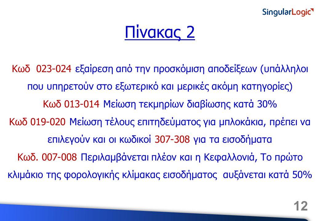Κωδ 013-014 Μείωση τεκμηρίων διαβίωσης κατά 30%