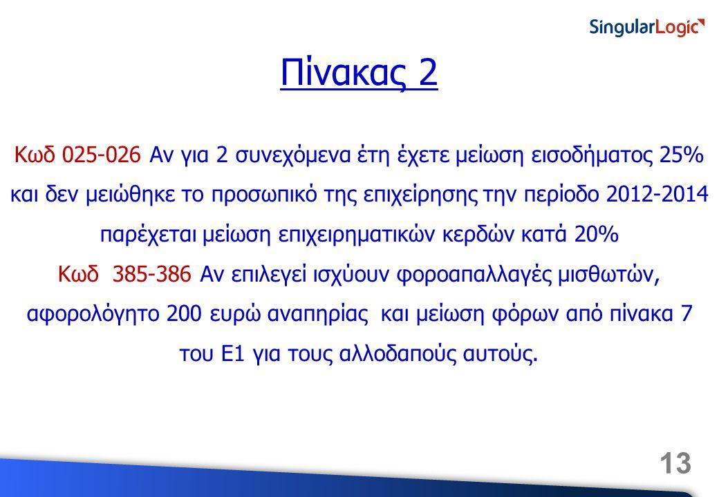 Κωδ 025-026 Αν για 2 συνεχόμενα έτη έχετε μείωση εισοδήματος 25% και δεν μειώθηκε το προσωπικό της επιχείρησης την περίοδο 2012-2014 παρέχεται μείωση επιχειρηματικών κερδών κατά 20%