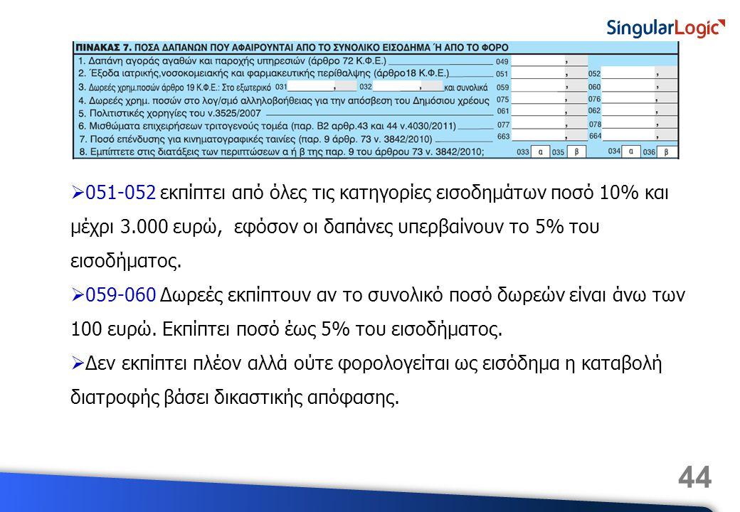 051-052 εκπίπτει από όλες τις κατηγορίες εισοδημάτων ποσό 10% και μέχρι 3.000 ευρώ, εφόσον οι δαπάνες υπερβαίνουν το 5% του εισοδήματος.