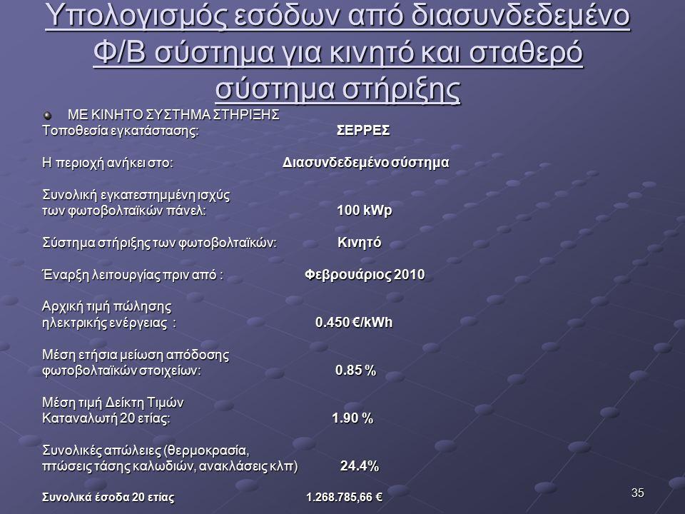 Υπολογισμός εσόδων από διασυνδεδεμένο Φ/Β σύστημα για κινητό και σταθερό σύστημα στήριξης