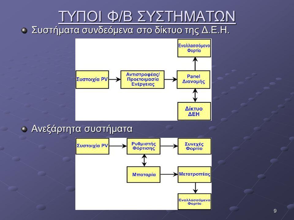 ΤΥΠΟΙ Φ/Β ΣΥΣΤΗΜΑΤΩΝ Συστήματα συνδεόμενα στο δίκτυο της Δ.Ε.Η.