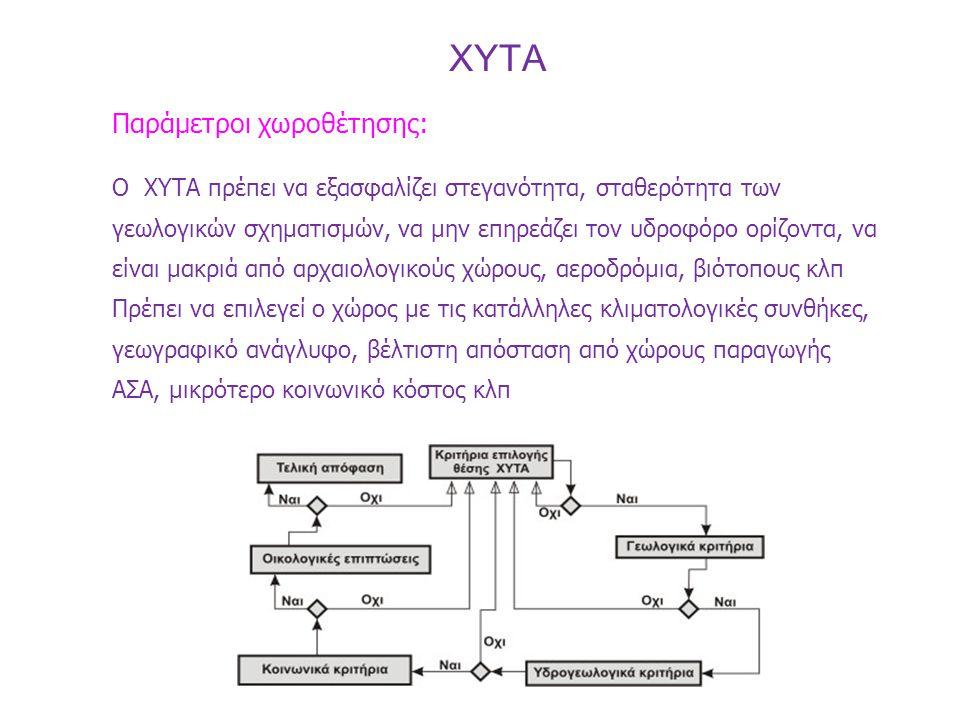 XYTA Παράμετροι χωροθέτησης: