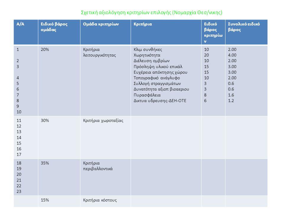 Σχετική αξιολόγηση κριτηρίων επιλογής (Νομαρχία Θεσ/νικης)