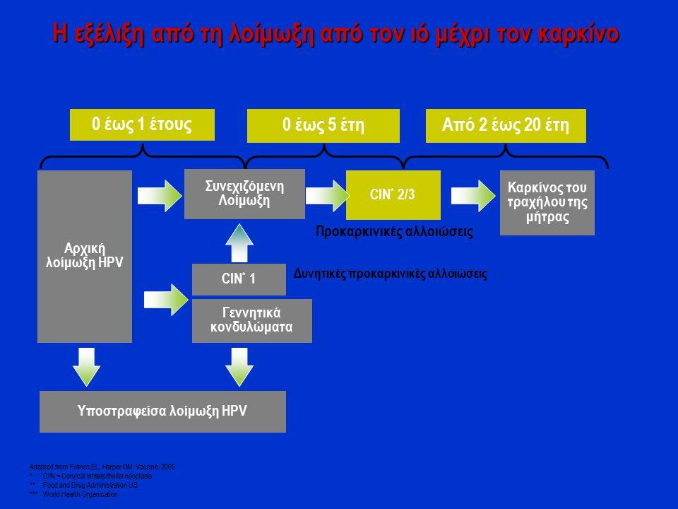 Η εξέλιξη από τη λοίμωξη από τον ιό μέχρι τον καρκίνο