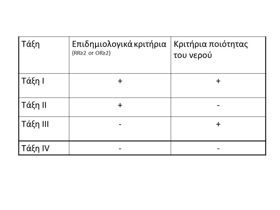 Τάξη Επιδημιολογικά κριτήρια (RR≥2 or OR≥2) Κριτήρια ποιότητας του νερού. Τάξη Ι. + Τάξη ΙΙ. -