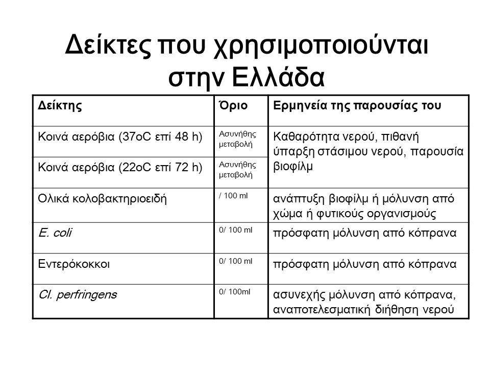 Δείκτες που χρησιμοποιούνται στην Ελλάδα