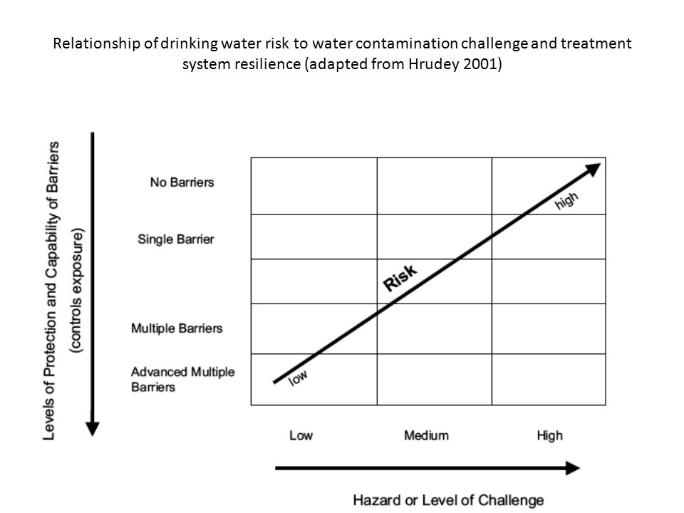Relationship of drinking water risk to water contamination challenge and treatment system resilience (adapted from Hrudey 2001)