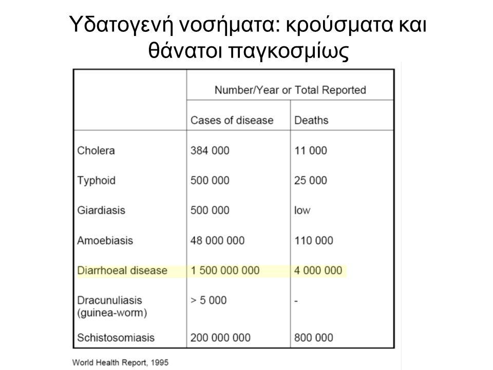 Υδατογενή νοσήματα: κρούσματα και θάνατοι παγκοσμίως