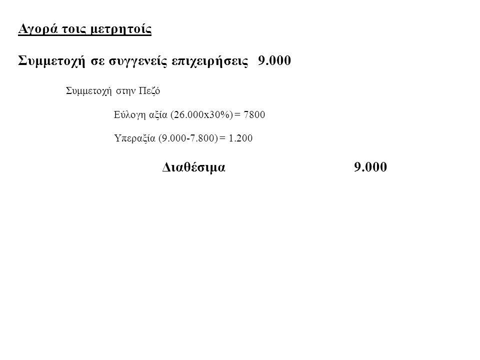 Συμμετοχή σε συγγενείς επιχειρήσεις 9.000