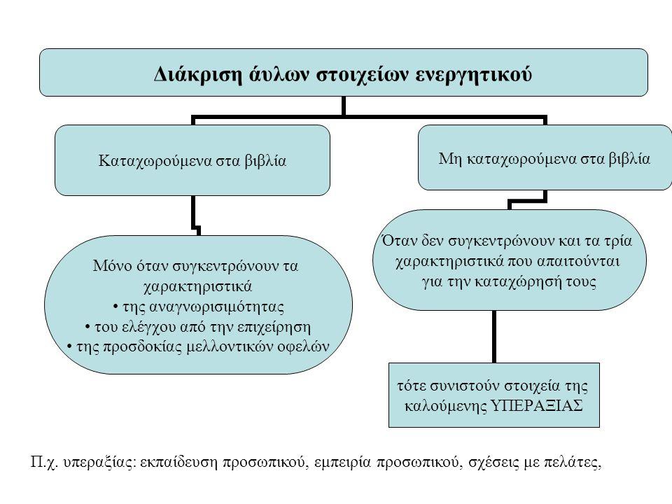 Π.χ. υπεραξίας: εκπαίδευση προσωπικού, εμπειρία προσωπικού, σχέσεις με πελάτες,