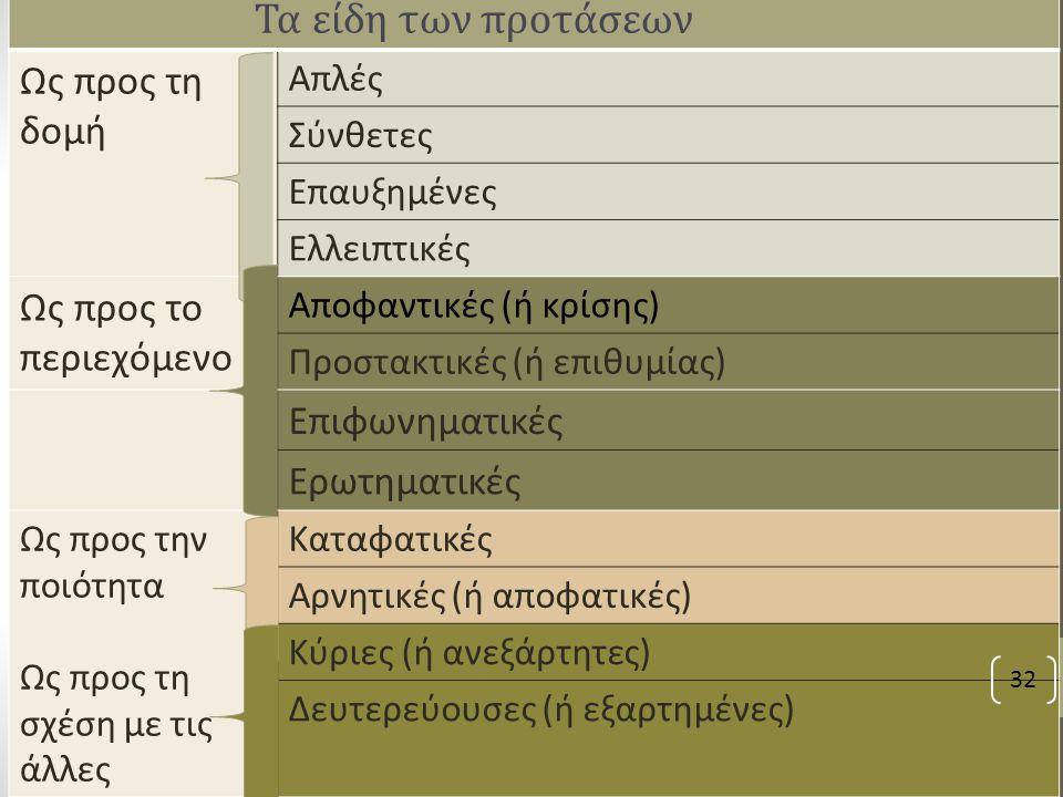 Τα είδη των προτάσεων Ως προς τη δομή Ως προς το περιεχόμενο