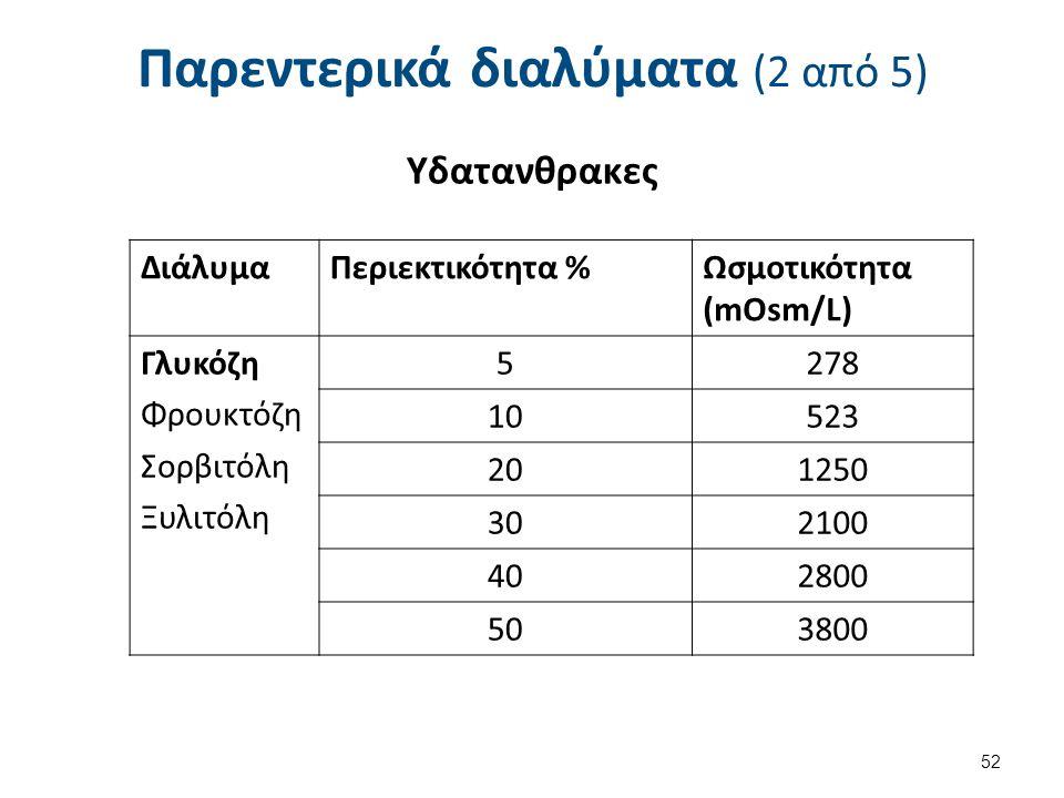 Παρεντερικά διαλύματα (3 από 5)