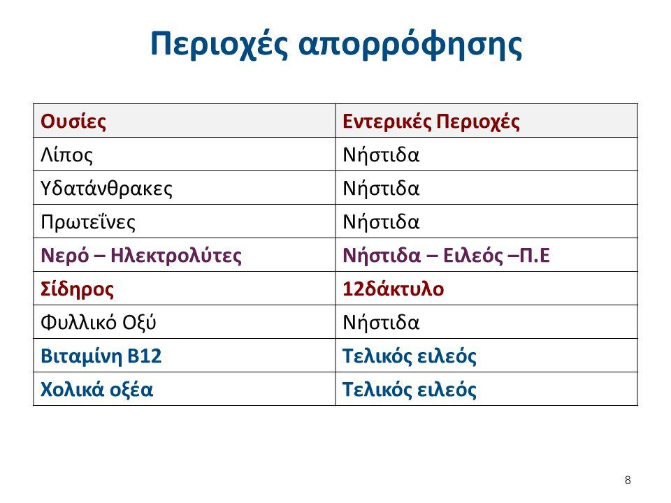 Σύνθεση σώματος Σύνθεση του Σώματος (Άτομο βάρους 70 Kg) ΒΑΡΟΣ