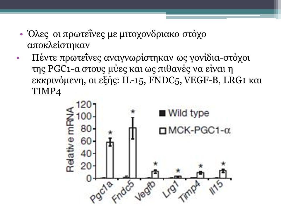 Όλες οι πρωτεΐνες με μιτοχονδριακο στόχο αποκλείστηκαν