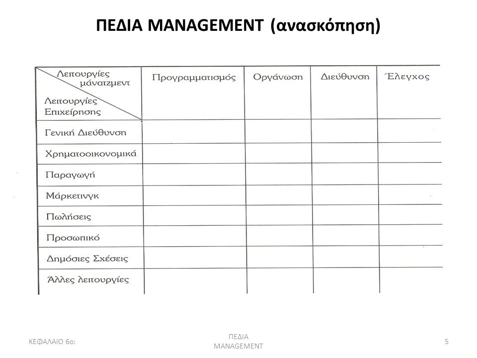 ΠΕΔΙΑ MANAGEMENT (ανασκόπηση)
