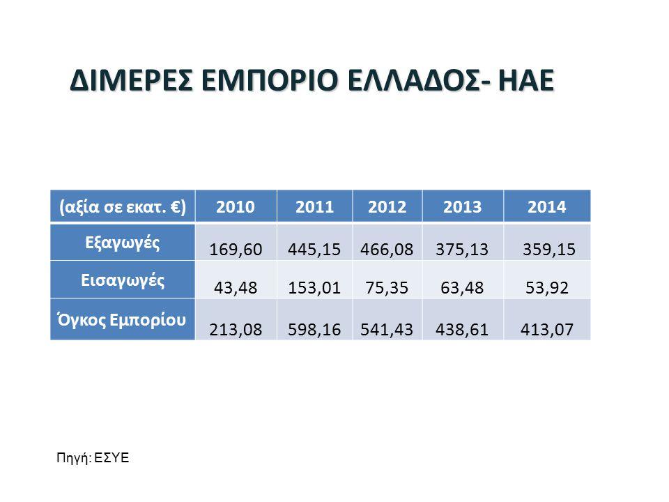 ΔΙΜΕΡΕΣ ΕΜΠΟΡΙΟ ΕΛΛΑΔΟΣ- ΗΑΕ
