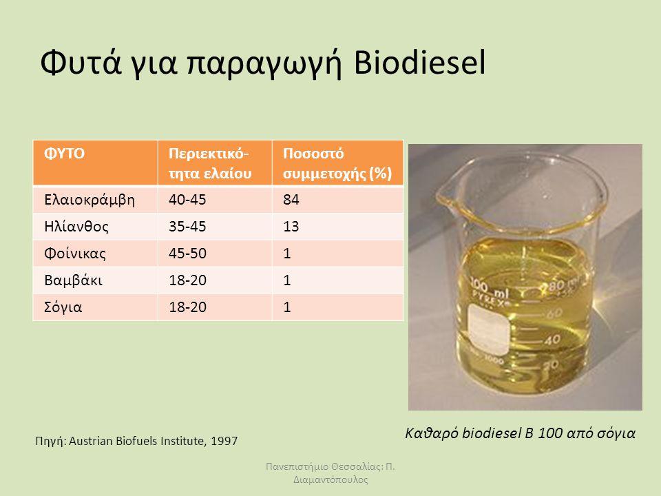 Φυτά για παραγωγή Biodiesel