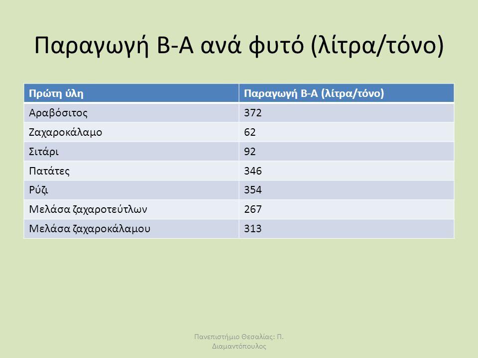 Παραγωγή Β-Α ανά φυτό (λίτρα/τόνο)