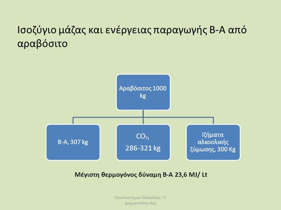 Ισοζύγιο μάζας και ενέργειας παραγωγής Β-Α από αραβόσιτο