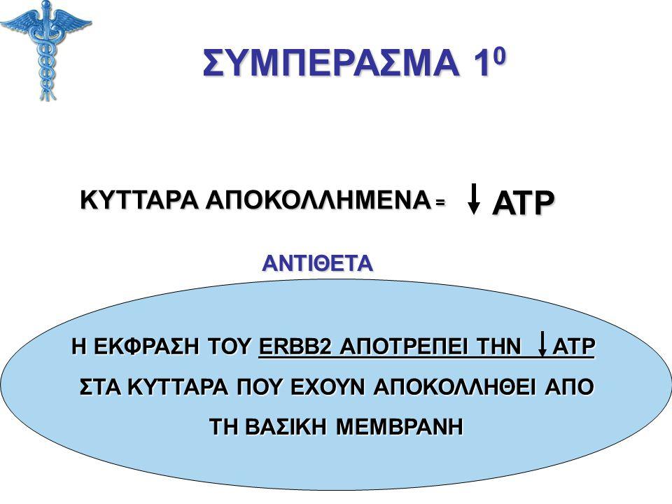 ΣΥΜΠΕΡΑΣΜΑ 10 ATP ΚΥΤΤΑΡΑ ΑΠΟΚΟΛΛΗΜΕΝΑ = ΑΝΤΙΘΕΤΑ