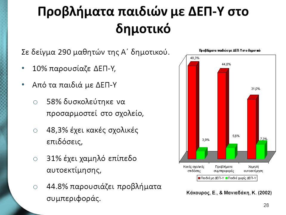 ΔΕΠ-Υ και προβλήματα συμπεριφοράς