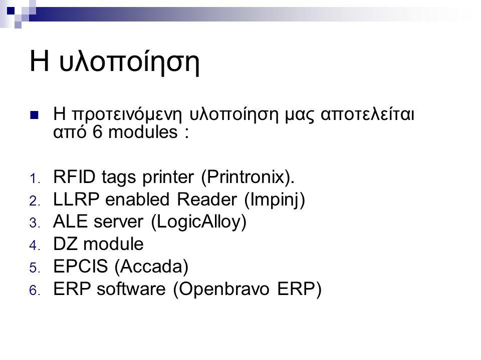 Η υλοποίηση Η προτεινόμενη υλοποίηση μας αποτελείται από 6 modules :