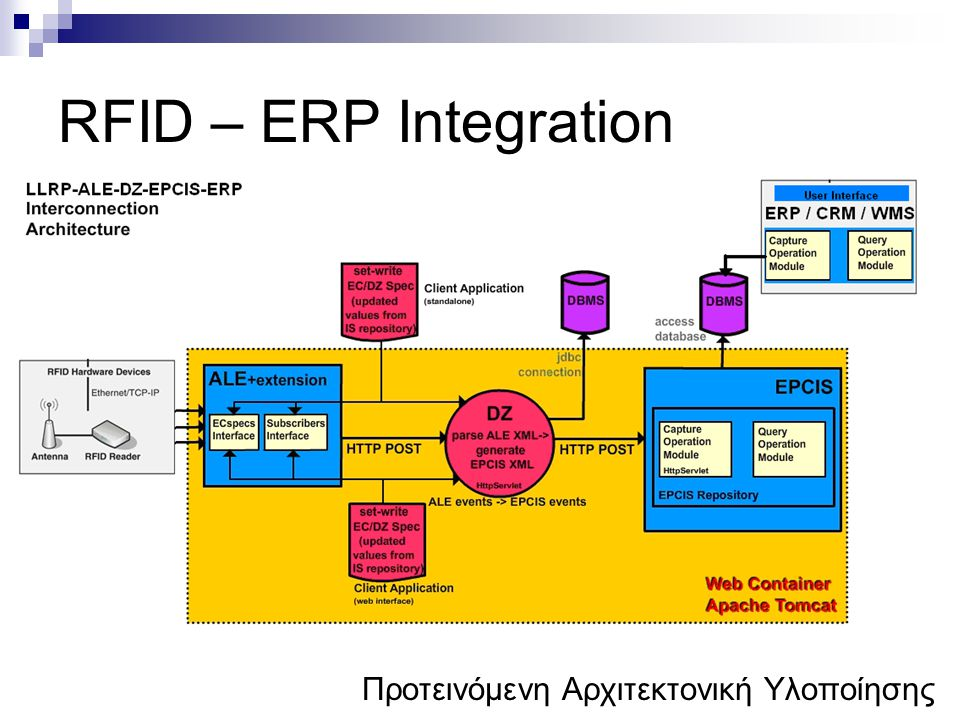 RFID – ERP Integration Προτεινόμενη Αρχιτεκτονική Υλοποίησης