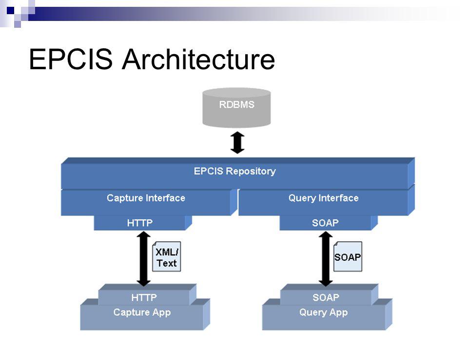 EPCIS Architecture