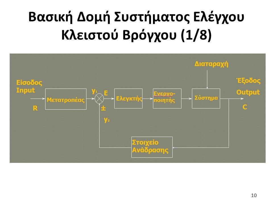 Βασική Δομή Συστήματος Ελέγχου Κλειστού Βρόγχου (1/8)