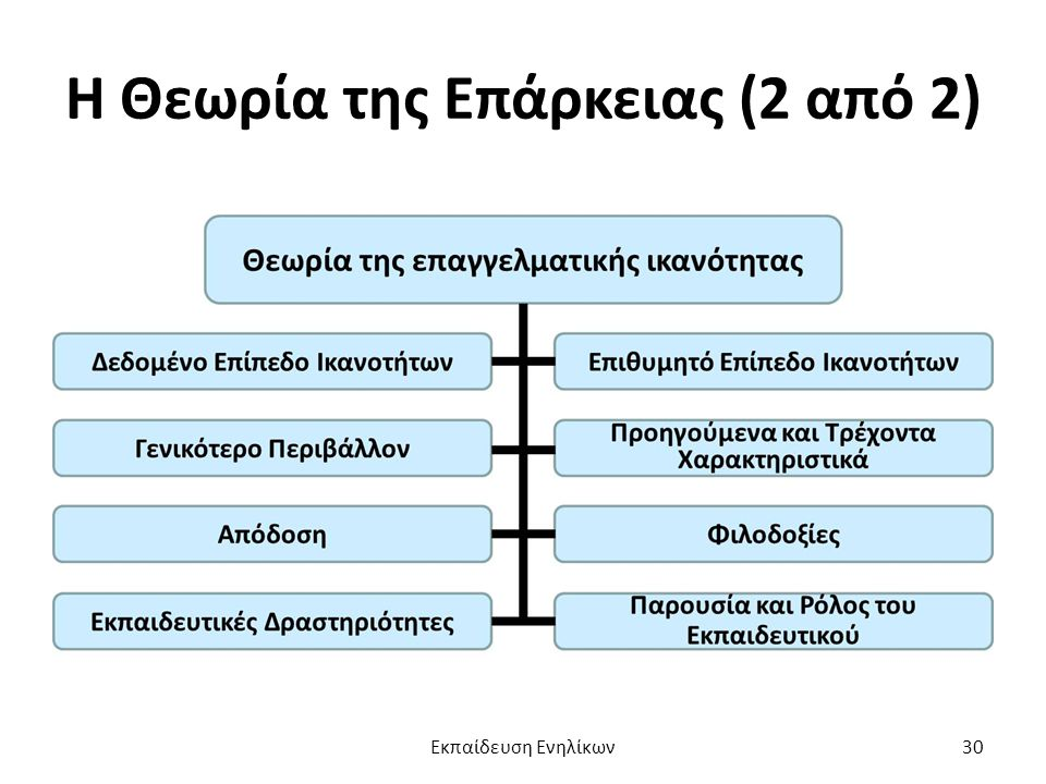 Η Θεωρία της Επάρκειας (2 από 2)