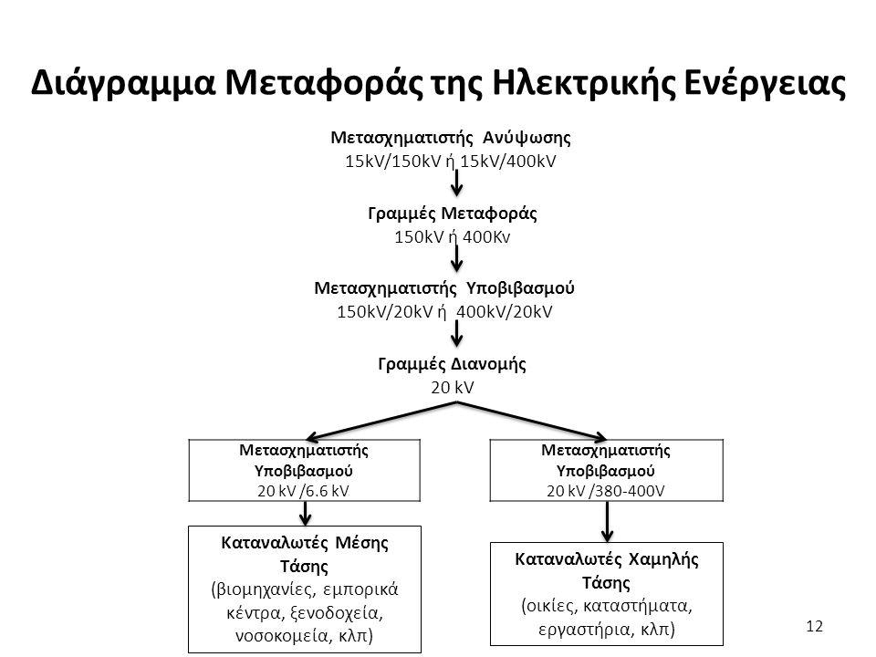 Διάγραμμα Μεταφοράς της Ηλεκτρικής Ενέργειας