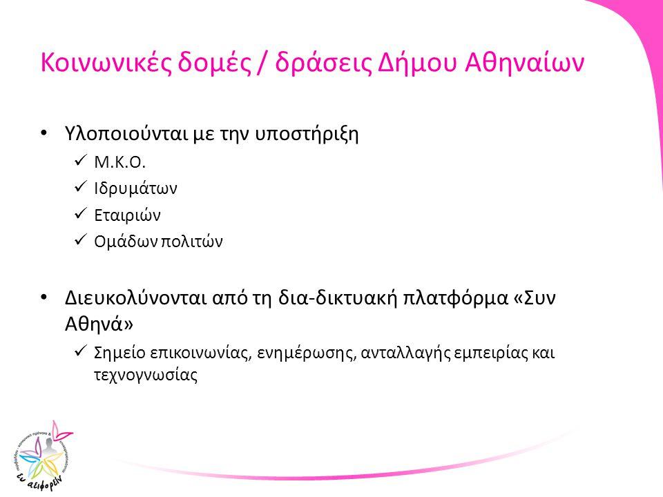 Κοινωνικές δομές / δράσεις Δήμου Αθηναίων