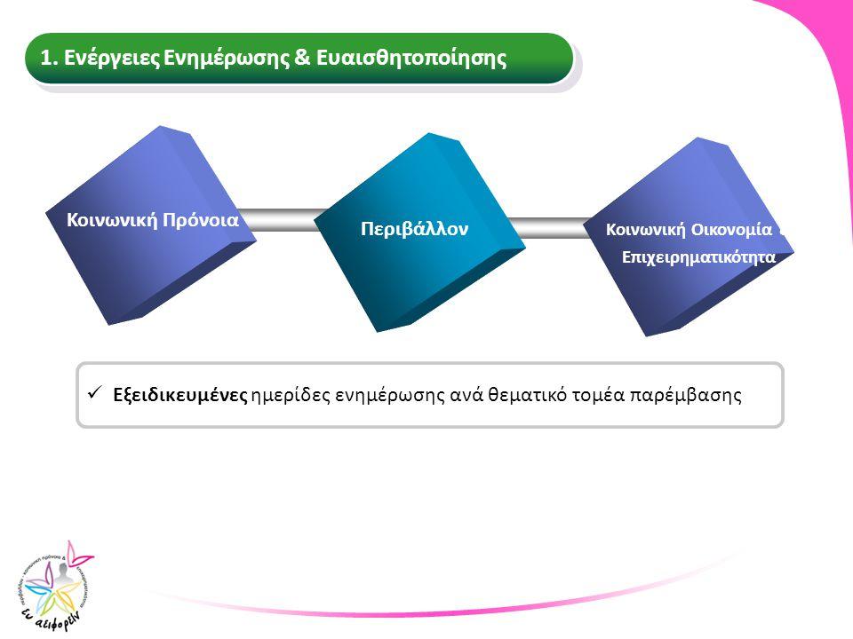 Κοινωνική Οικονομία & Επιχειρηματικότητα