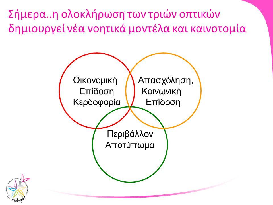 Σήμερα..η ολοκλήρωση των τριών οπτικών δημιουργεί νέα νοητικά μοντέλα και καινοτομία