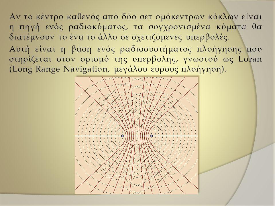 Αν το κέντρο καθενός από δύο σετ ομόκεντρων κύκλων είναι η πηγή ενός ραδιοκύματος, τα συγχρονισμένα κύματα θα διατέμνουν το ένα το άλλο σε σχετιζόμενες υπερβολές.