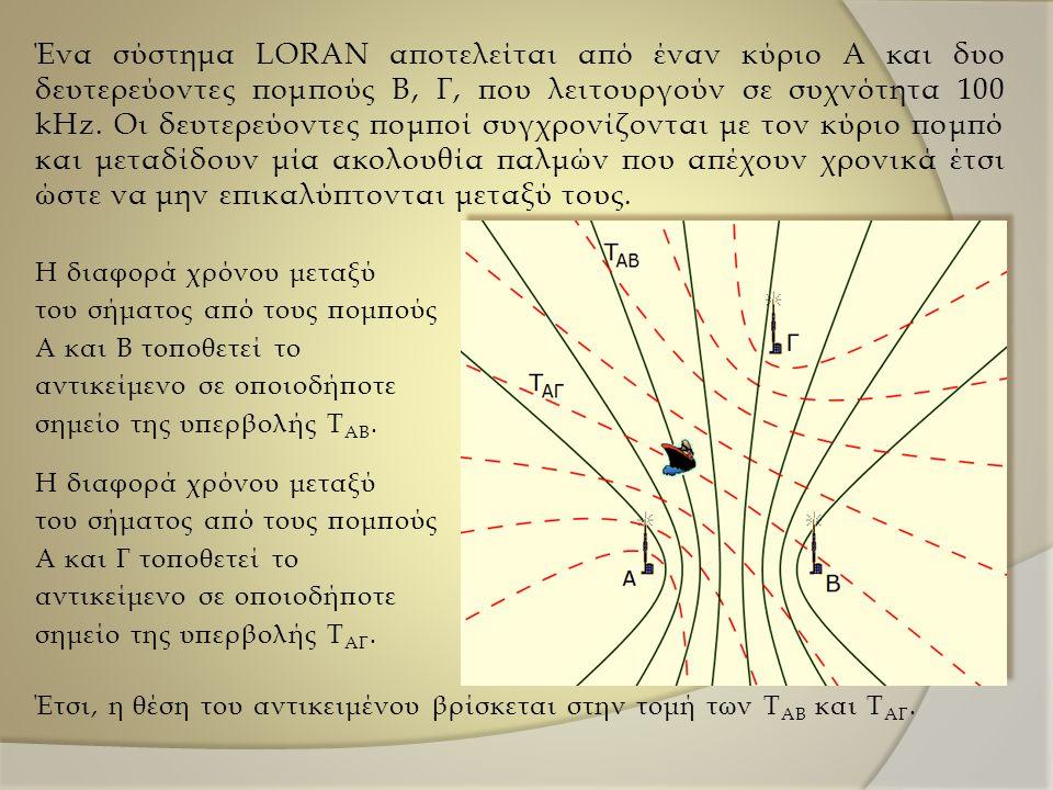 Ένα σύστημα LORAN αποτελείται από έναν κύριο Α και δυο δευτερεύοντες πομπούς Β, Γ, που λειτουργούν σε συχνότητα 100 kHz. Οι δευτερεύοντες πομποί συγχρονίζονται με τον κύριο πομπό και μεταδίδουν μία ακολουθία παλμών που απέχουν χρονικά έτσι ώστε να μην επικαλύπτονται μεταξύ τους.