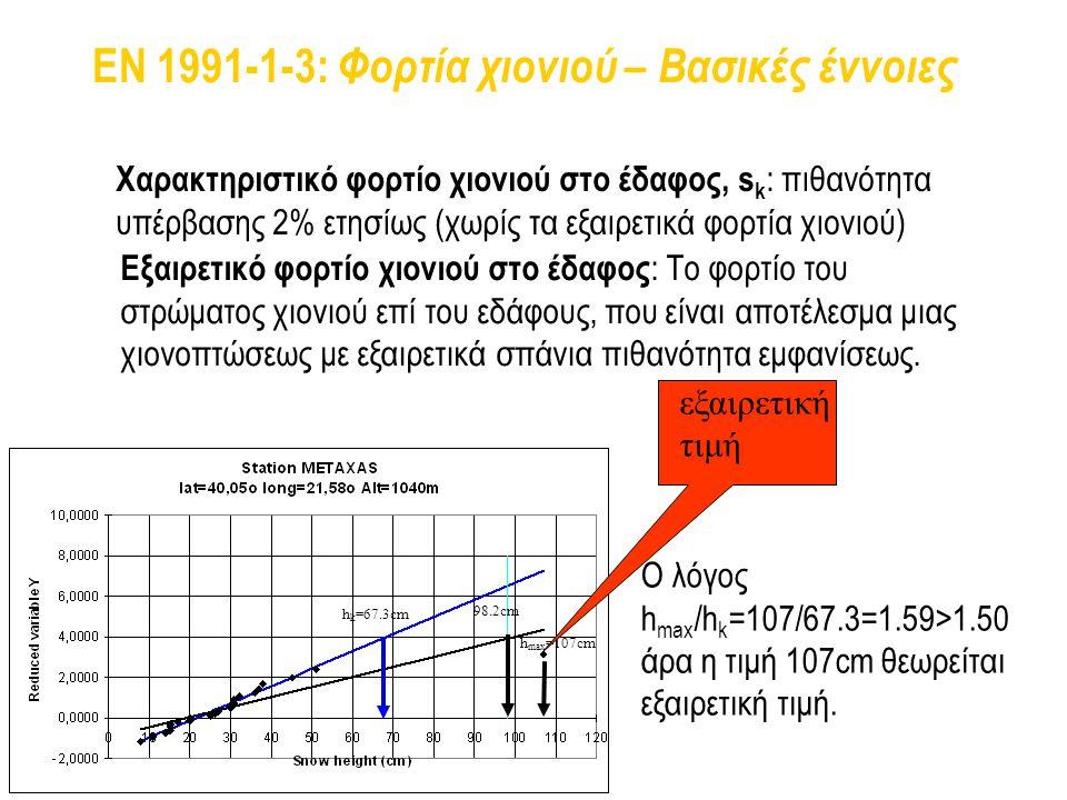 EN 1991-1-3: Φορτία χιονιού – Βασικές έννοιες
