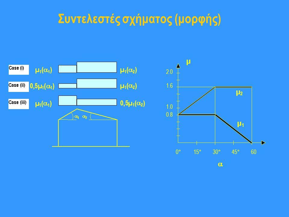 Συντελεστές σχήματος (μορφής)
