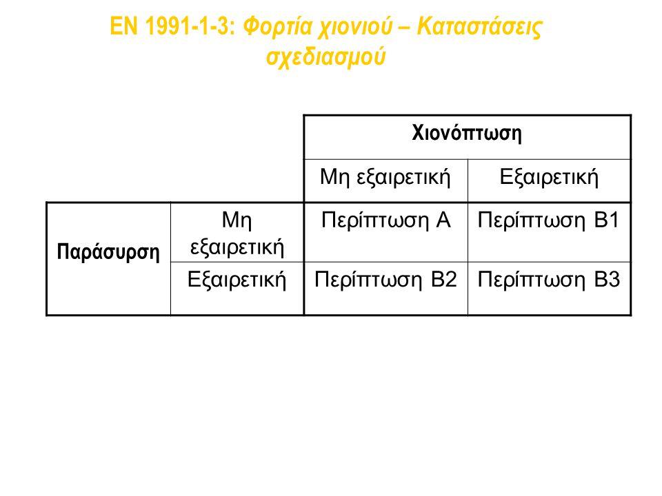 EN 1991-1-3: Φορτία χιονιού – Καταστάσεις σχεδιασμού