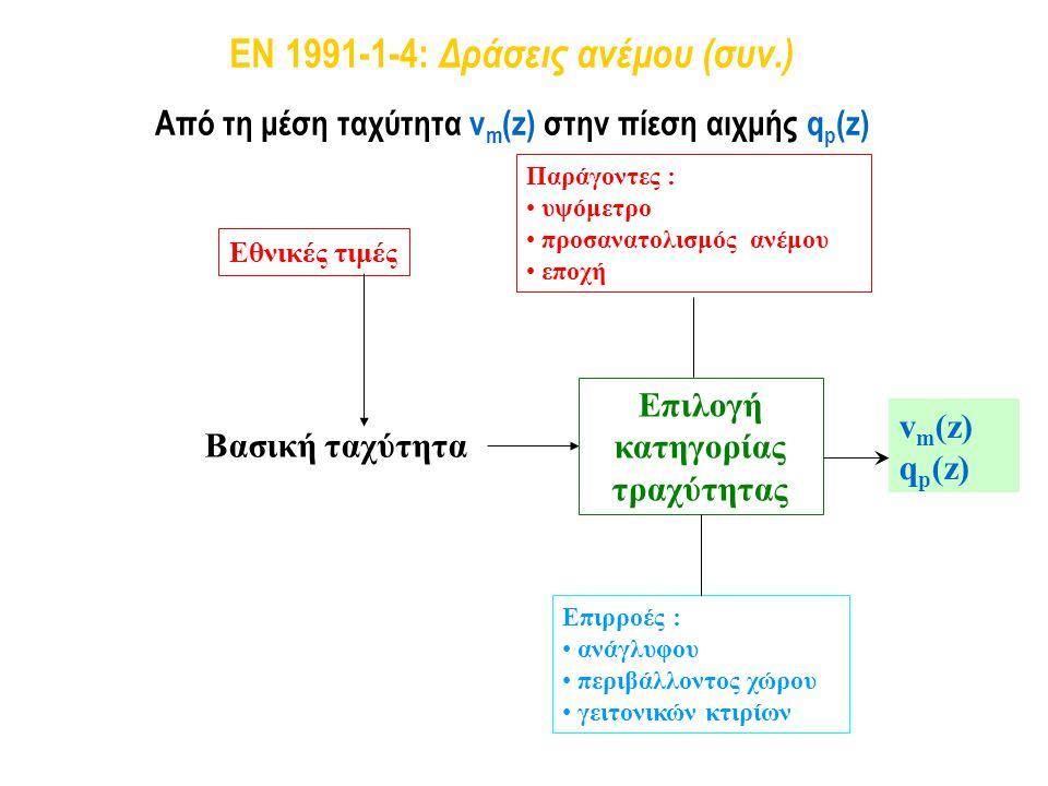 EN 1991-1-4: Δράσεις ανέμου (συν.)