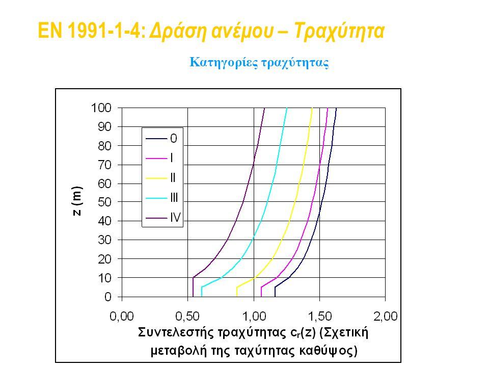 EN 1991-1-4: Δράση ανέμου – Τραχύτητα